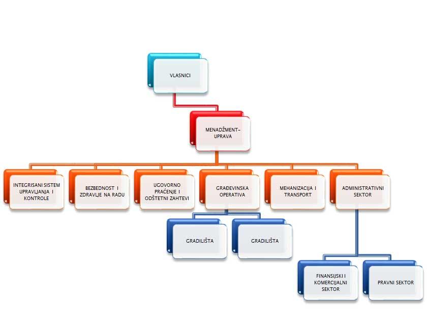 organizaciona sema unogradnja