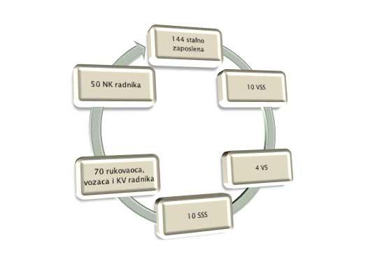 Struktura radne snage
